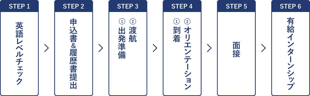 英語レベルチェックお申込書&履歴書提出出発準備→渡航到着→オリエンテーション面接有給インターンシップスタート