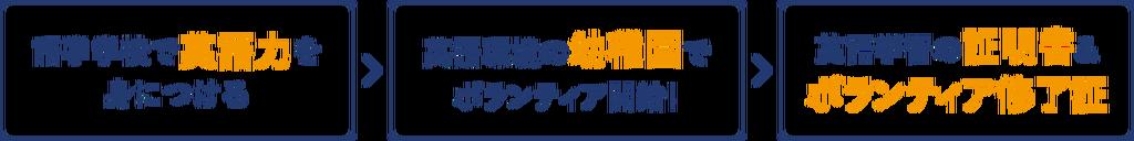 語学学校で英語力を身につける→英語環境の幼稚園でボランティア開始!→英語学習の証明書&ボランティア修了証