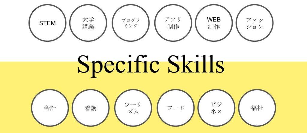 英語で学び、将来の留学へ繋ぐバトンプログラム海外発の専門プログラム(英語ベース)