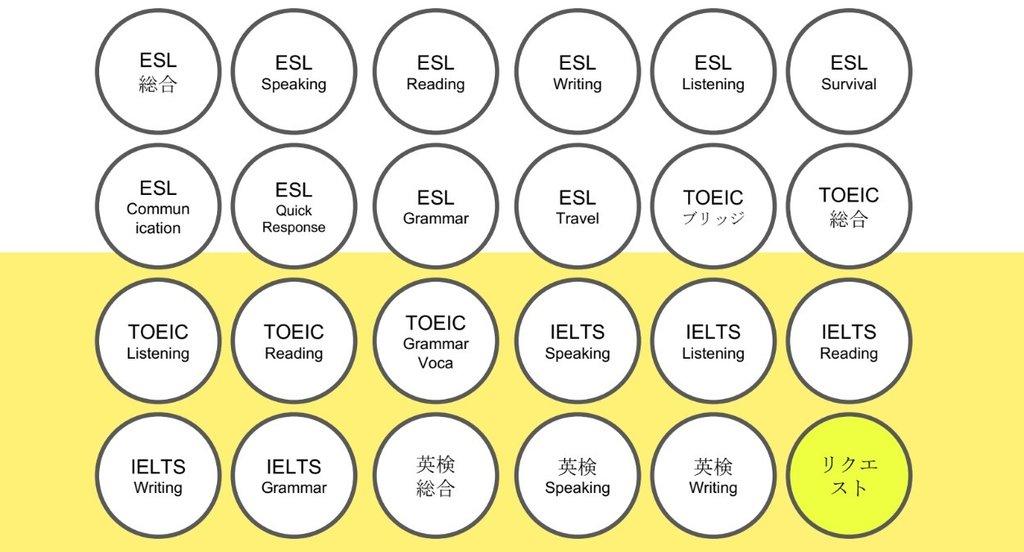 ニーズ及びレベルに応じた多様な英語コースを用意。サブジェクト毎にアセスメントベースのプログラムを構成